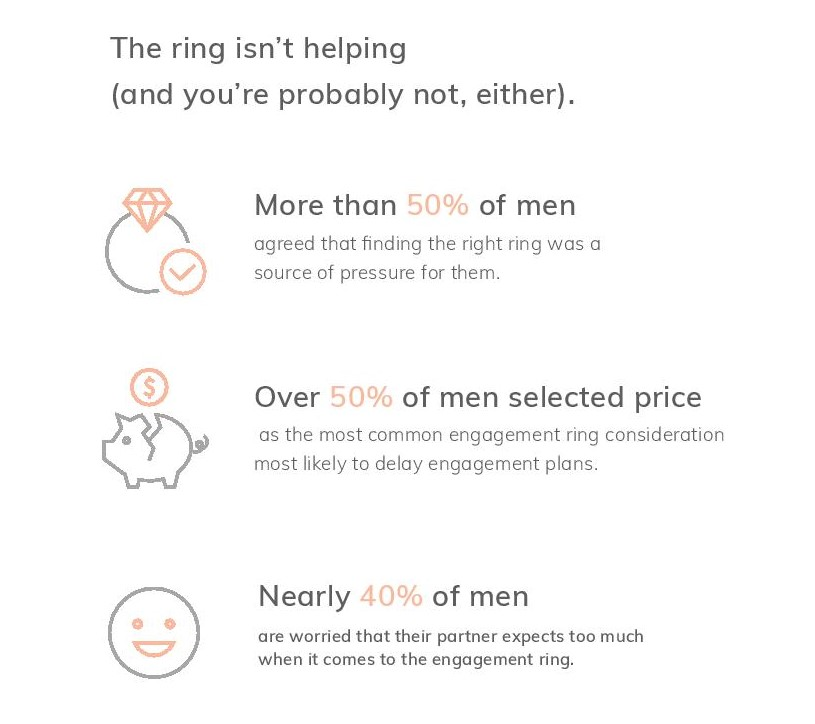 The Art Of Proposing - The right ring